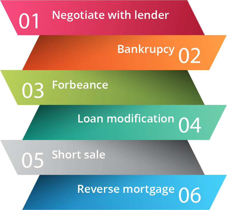 6 Steps to avoid foreclosure