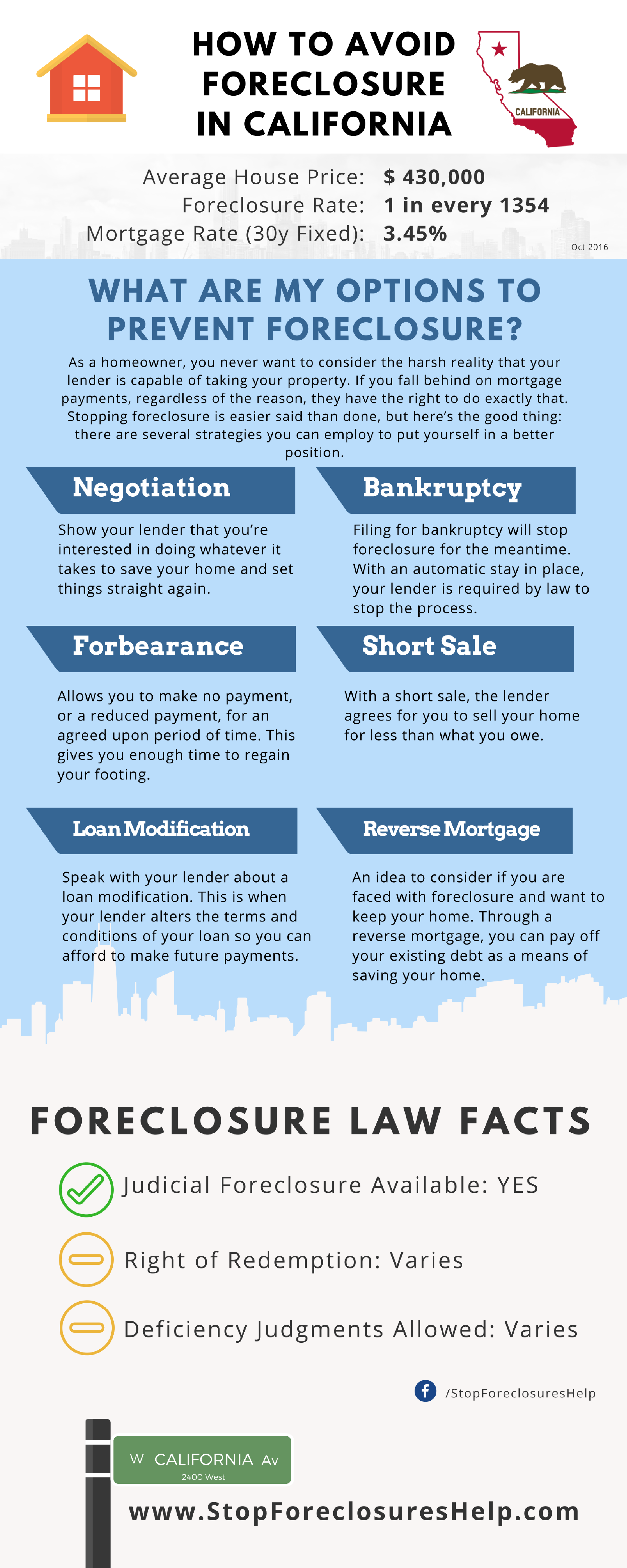 Infographic in how to Avoid Foreclosure in California