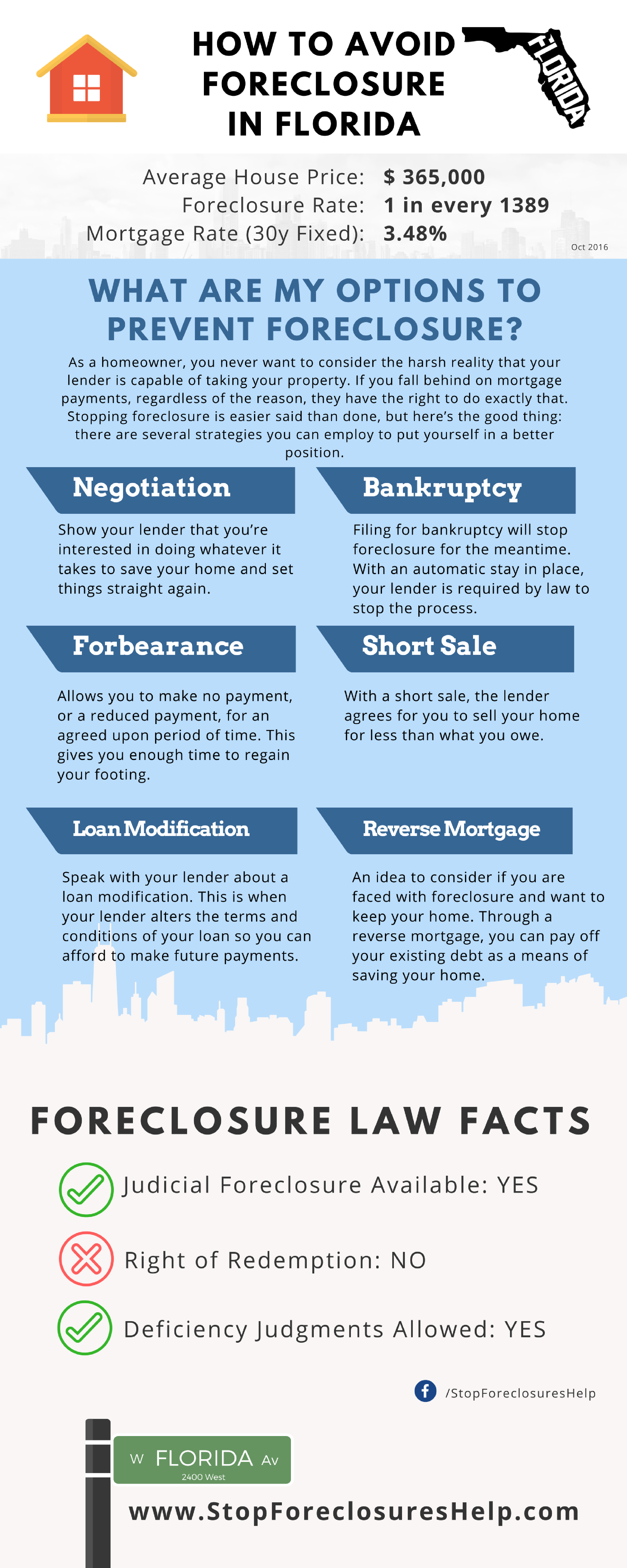 Infographic about how to Avoid Foreclosure in Florida